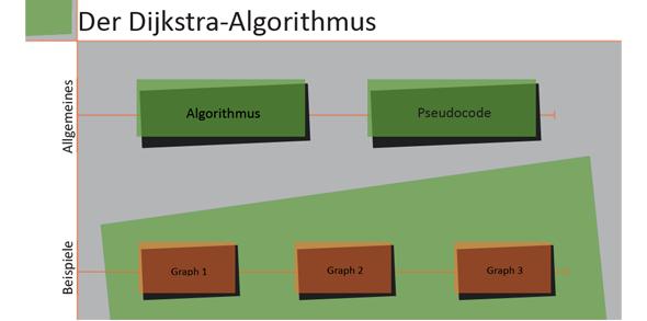 http://mi-learning.hs-offenburg.de/fileadmin/MI_Labore/mi_learning/images/MI-Learning-Gallery0/MIL-SP-dijkstra-algo.png